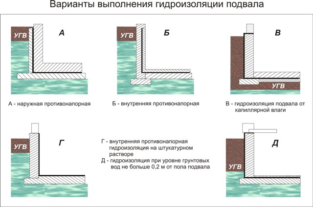 Варіанти гідроізоляції льоху