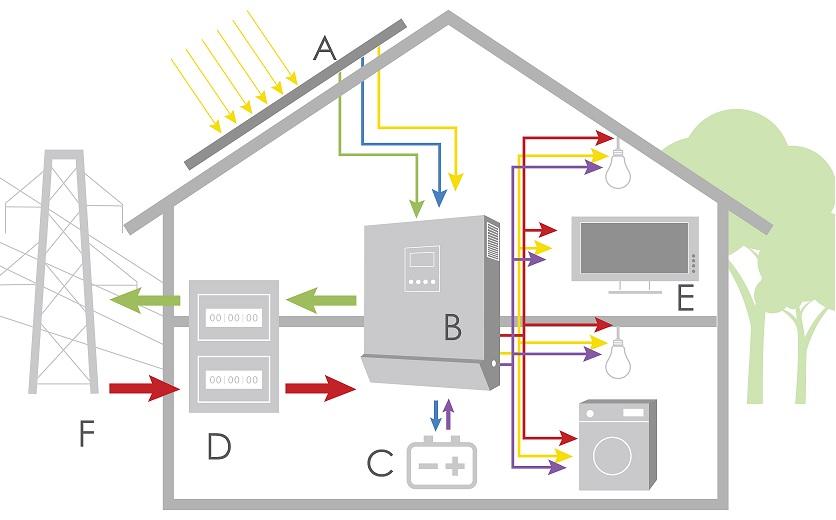 Як побудувати автономний будинок?