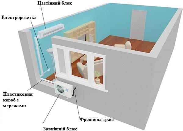 Установка кондиціонера в квартирі