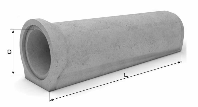 Виды железобетонных труб и их применение