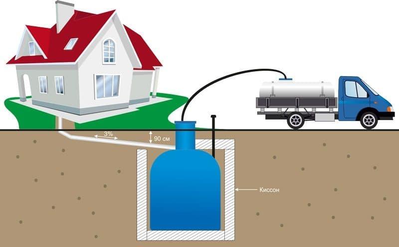 Как откачать канализацию в частном доме