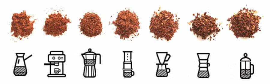 Яку мелену каву вибрати для кавоварки та інших пристосувань